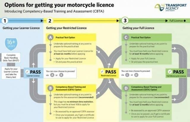 How much is a Motorcycle License