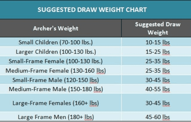 Choosing the Weight